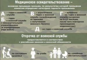 Группы для призыва в армию